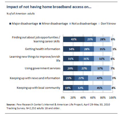 Impact of not having home broadband