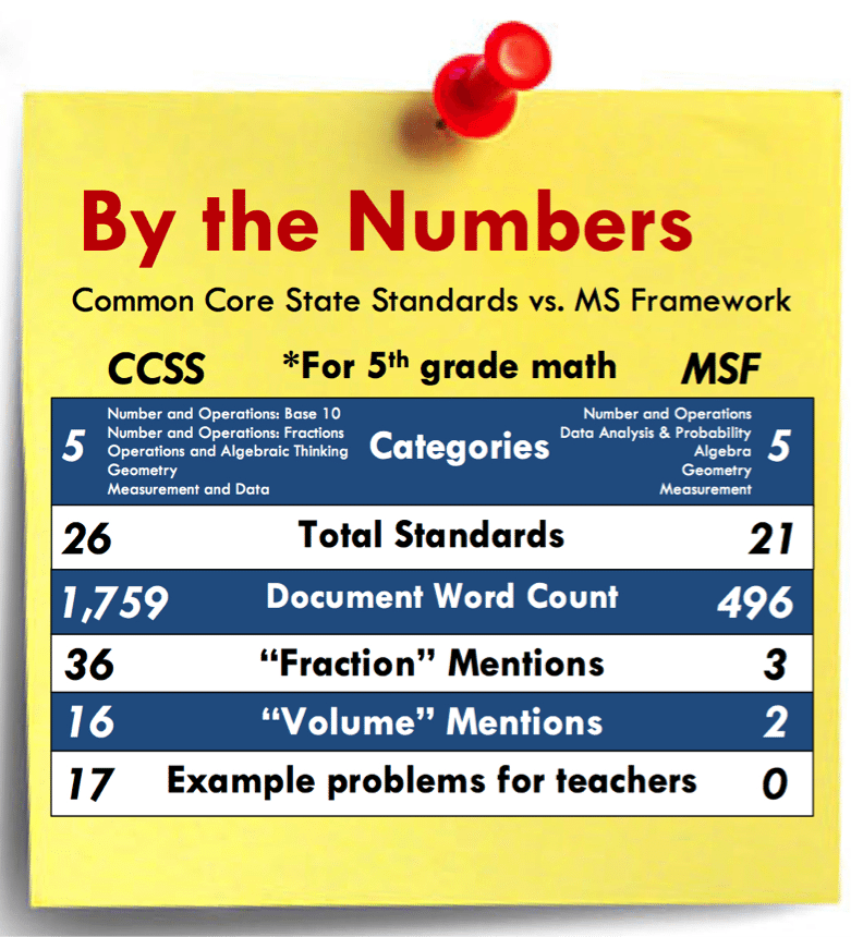 CCSS-BytheNumbers