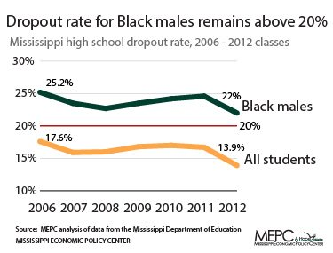 Mississippi's black males are twice as likely to drop out as