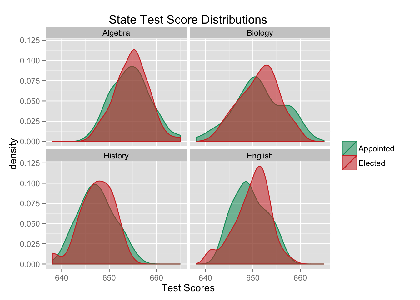 Superintendents-TestScores