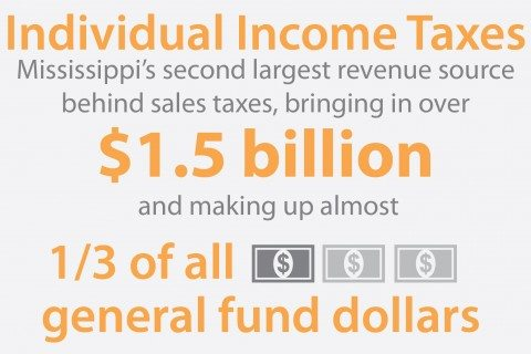 Eliminating-the-State-Income-Tax-in-Mississippi-Web-Graphic-01