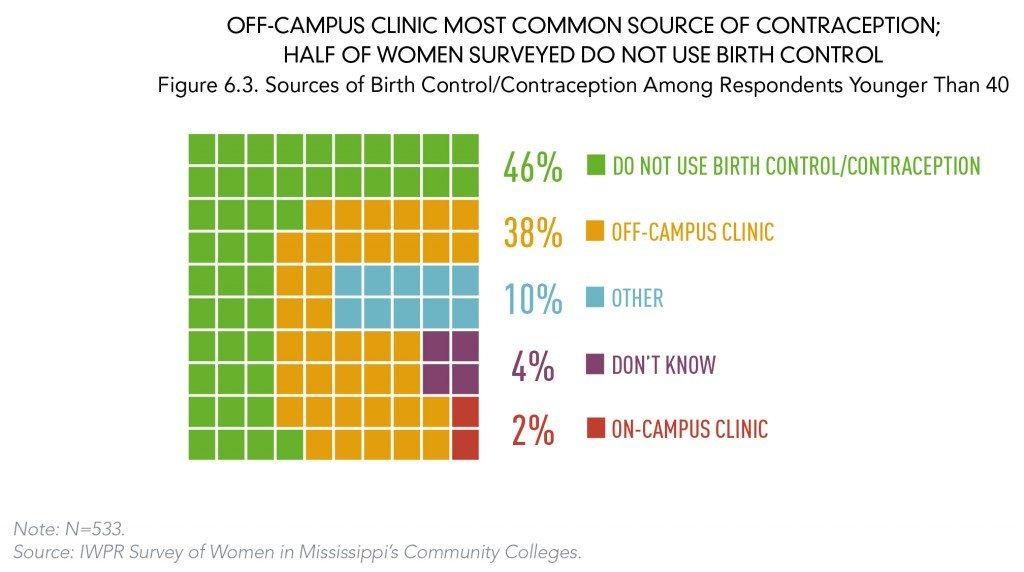contraception use chart