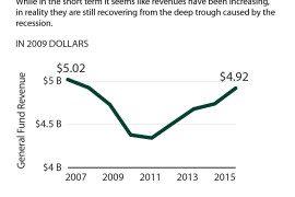 Revenue-through-2015-Tax-Cut-Brief-01