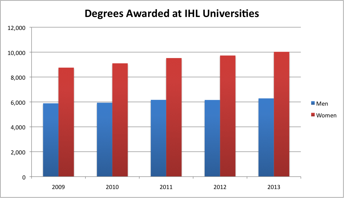 Created from publicly-accessible IHL data, available here.
