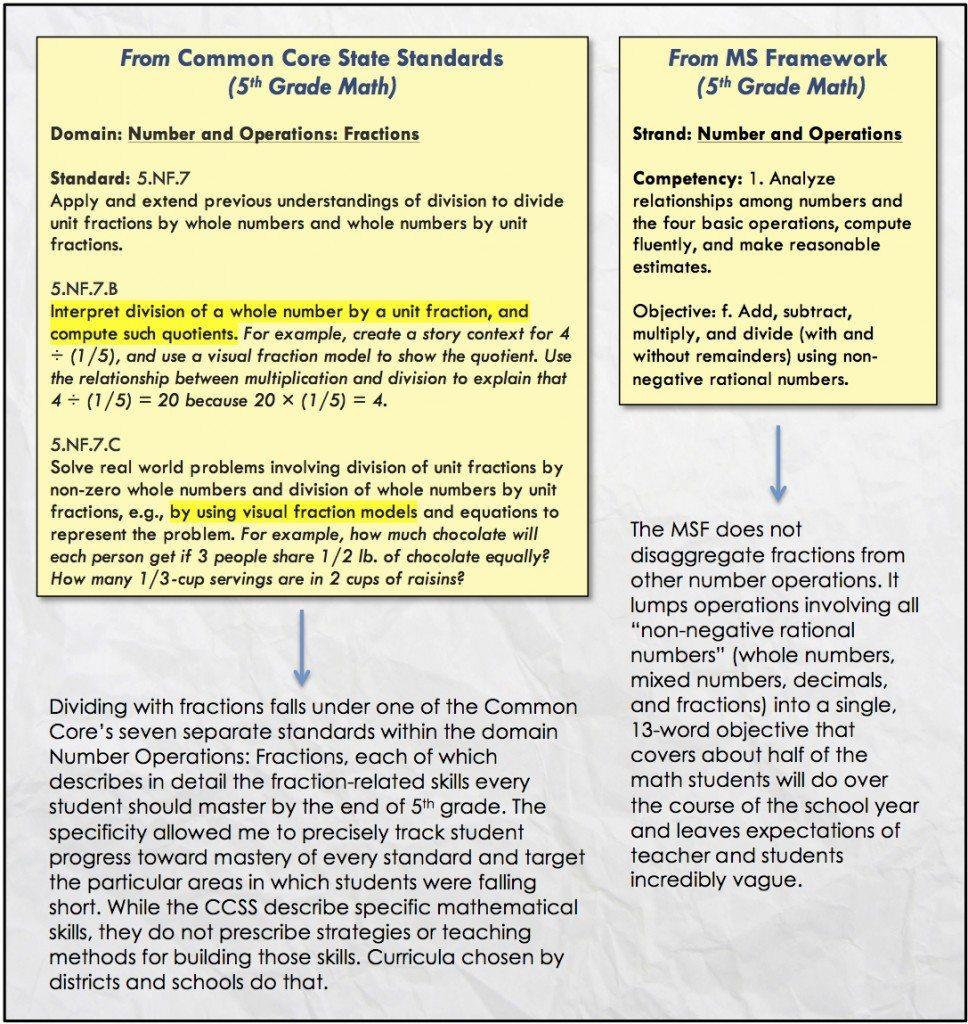 CC vs MSF Graphic