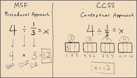 CommonCore-Fractions