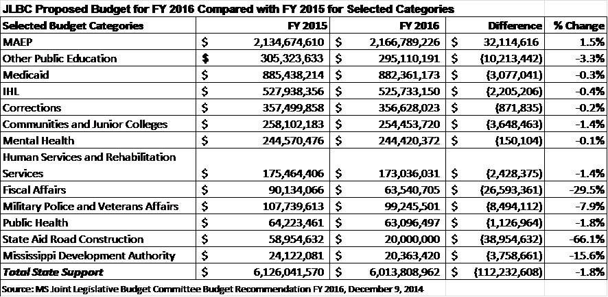 Budget-JLBCbudgetcomparison
