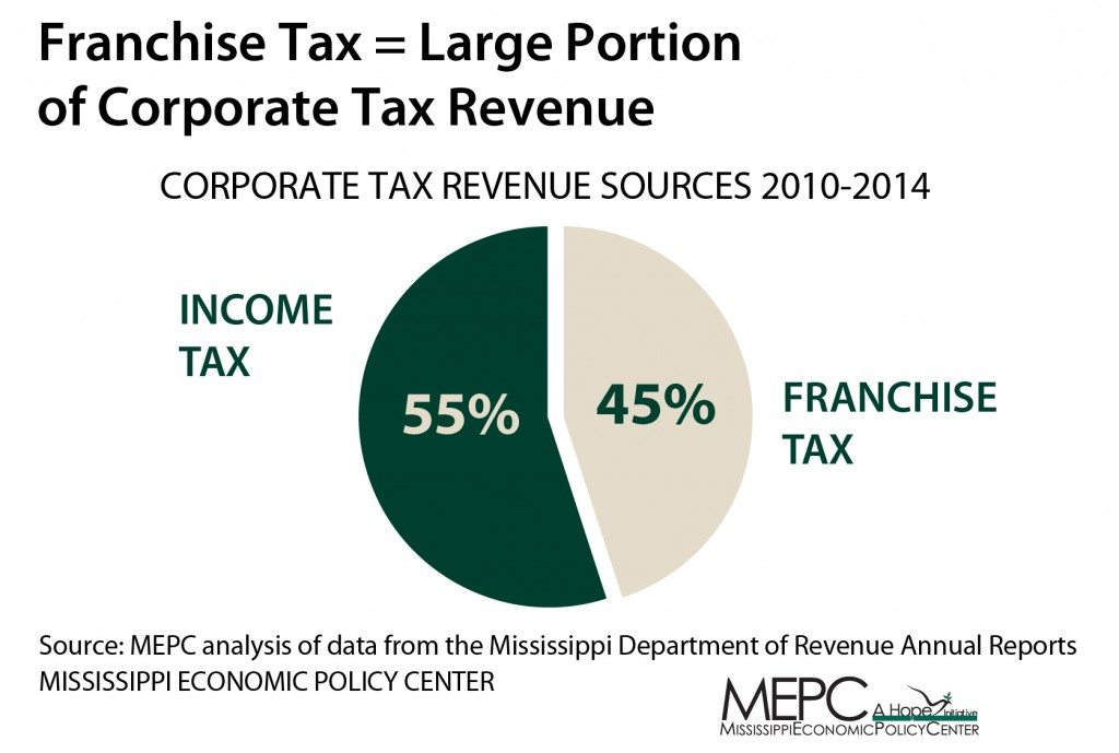 Franchise-Tax-Cut-Pie-Chart-01